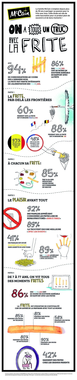 [Infografic] L'infografrite pour tout savoir sur les français et la frite