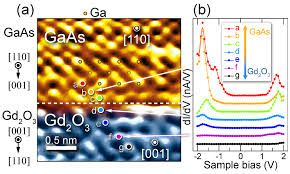 Photovoltaic cells Atomic-scale mapping of electronic structures