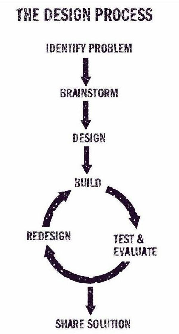#Design Process. Design process is a series of steps that you go through in developing an idea or product. #Design_Thinking