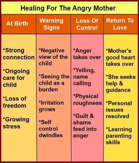 here is a chart showing how a mother can go from her child s birth to be ing an angry mother