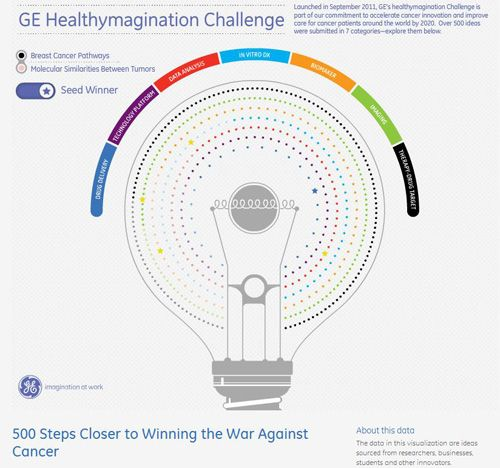 500 steps closer to winning the war against cancer! In September 2011, #GE and partners launched a one hundred million dollar open #innovation challenge which sought to identify and accelerate ideas that advance breast #cancer early detection and diagnostics. Explore the 500 submissions through this interactive data visualization and see the five seed winners that were awarded one hundred thousand dollars from GE to develop their ideas.