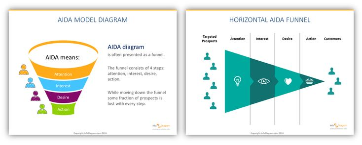AIDA diagram symbols visualization vertical and horizontal AIDA funnel 4 steps attention interest desire action customers target  PowerPoint icons