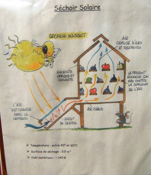 four et sechoir solaire