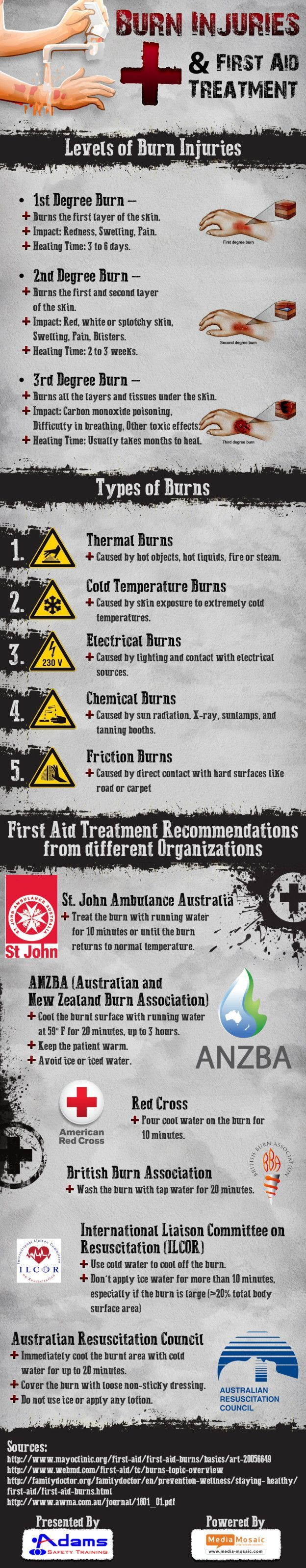 Burn injuries are the most common household & work sites injuries. This Infographic is about #firstaid procedures for burn injuries recommended by health & safety training providers.