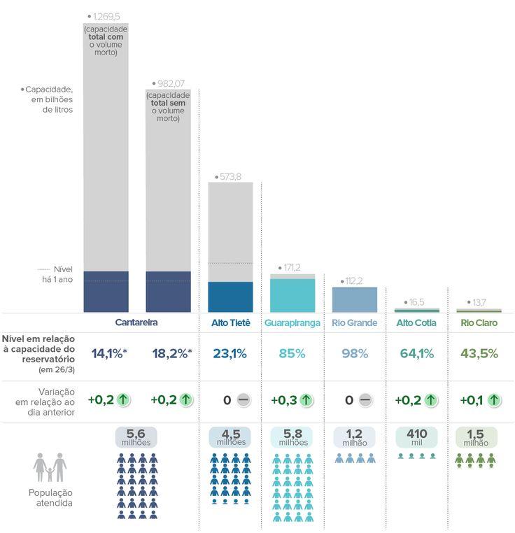 G1 – Economia: Crise da Água.  Exemplo de Infográfico.