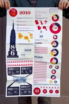 Annual Report - Infographic Design. awesome way to design an annual report which can be incredibly boring!
