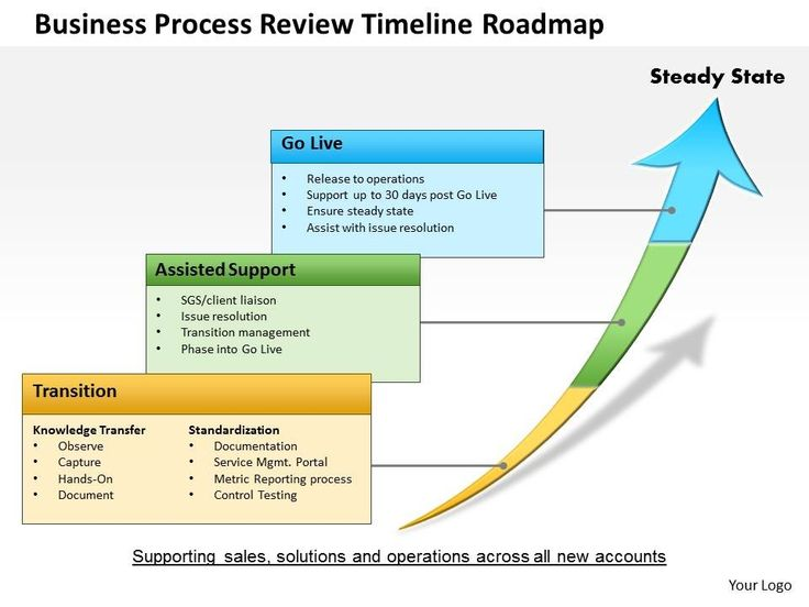 Powerpoint 1 Year Roadmap Template Pictures to pin on Pinterest : Selimtd