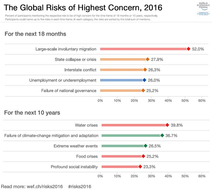 Best Strategic Risk Images On   Info Graphics Tools