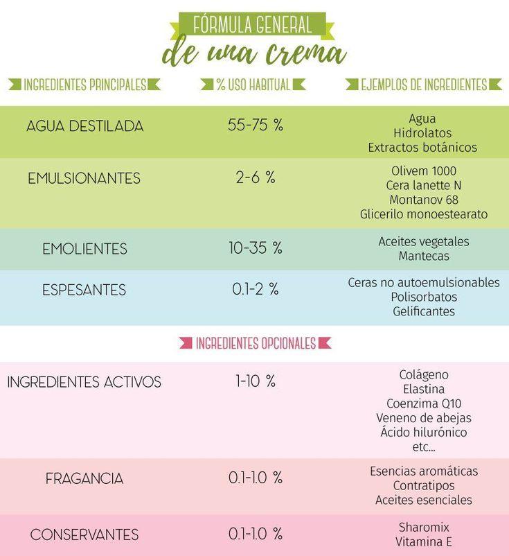 Fórmula general de una Crema casera según Gran Velada. #cosmeticosnaturales