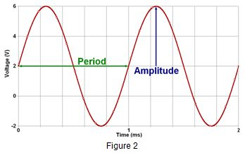 how to find period amplitude horizontal and vertical shift