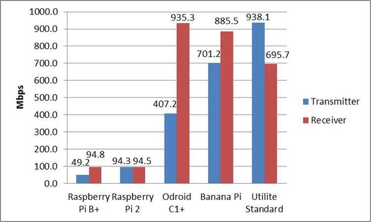 Network Monitoring with Iperf: Raspberry Pi vs. Odroid vs. Banana Pi vs. Utilite