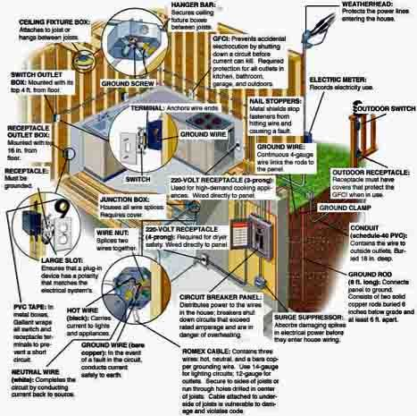 The 25 best electrical wiring diagram ideas on pinterest house electric wiring diagram home branch circuits home electrical system code asfbconference2016 Images