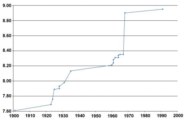 Long jump world record progression - Wikipedia, the free encyclopedia