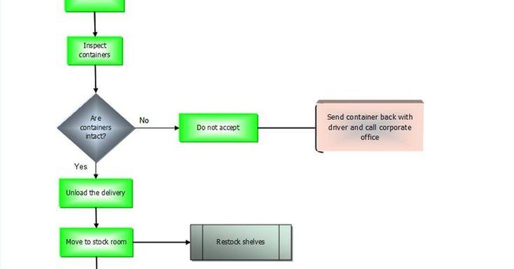 """Cómo crear un diagrama de flujo en Excel 2007. Los diagramas de flujo son ilustraciones valiosas que muestran las etapas de un proceso sin la necesidad de una gran cantidad de texto. Estos diagramas son una manera extremadamente útil para explicar los detalles con rapidez, ya que combinan textos concisos """"bite-size"""" con gráficos instructivos. Microsoft Excel 2007 ofrece herramientas y ..."""