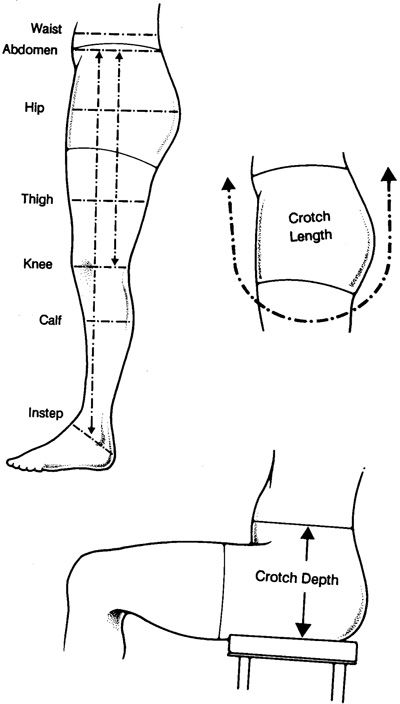 Measurements for fitting Pants (Trousers). From: New Mexico State University http://aces.nmsu.edu/pubs/_c/C-209/welcome.htmlMeasurements for fitting pants.