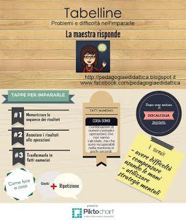 Pedagogia e didattica: un blog: La maestra risponde: tabelline in classe seconda