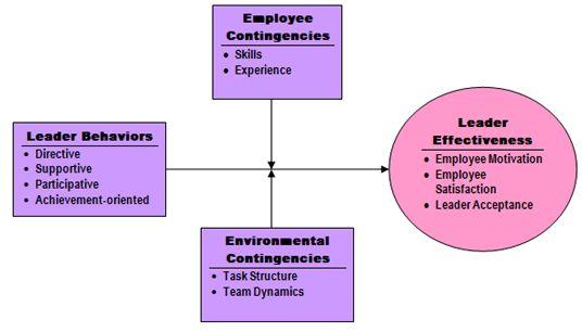 Path/goal leadership model