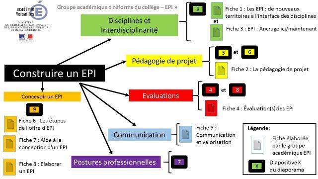 Les EPI : ressources produites par le groupe thématique de l'académie de…
