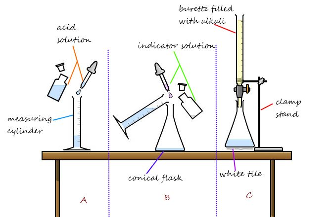 diagram of titration process involving a burette