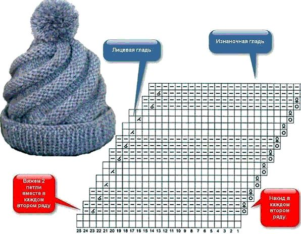 Схема вязания шапки спирали спицами
