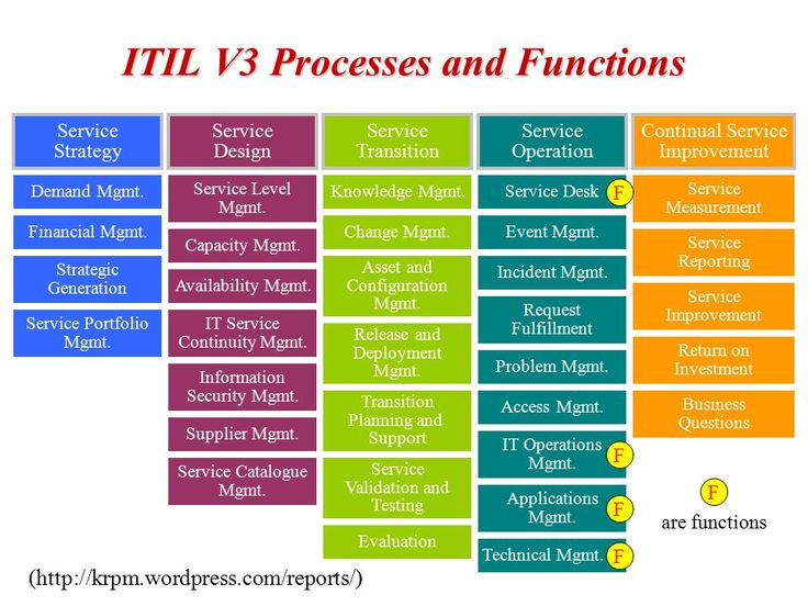 25 7927934 slides slide for Itil service catalogue template