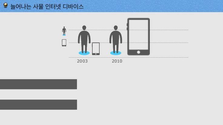 트랙1 io t-김지현 by Michael Hwang via slideshare