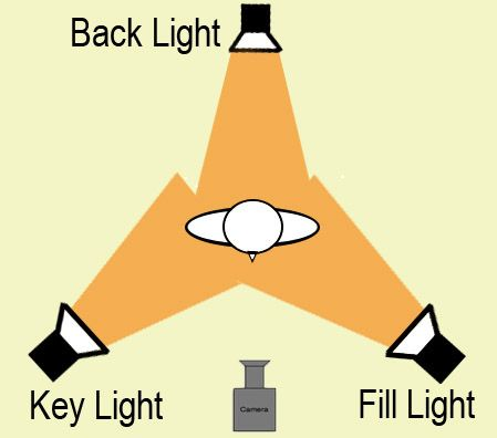 examples of 3point 2point and single point lighting electric mx tl