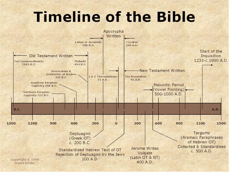 Snap foldable timelines timeline project ideas teaching pinterest 25 unique bible timeline ideas on pinterest old testament old testament bible and ibookread ePUb