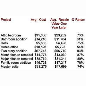 Remodel Bathroom Return On Investment 86 best bathroom remodel images on pinterest   bathroom remodeling