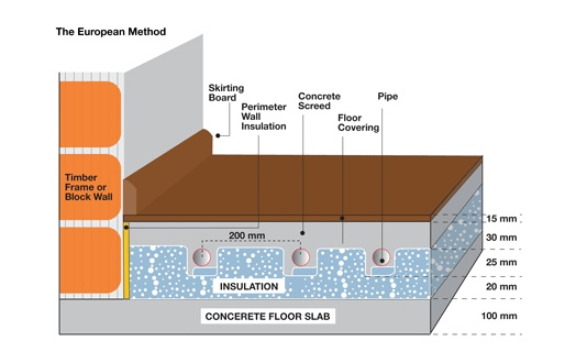 25 best ideas about water underfloor heating on pinterest Best central heating system
