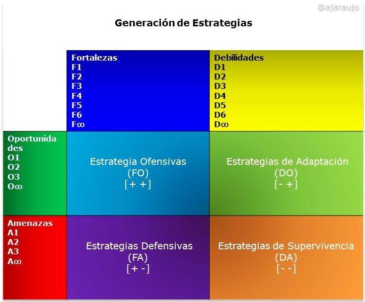 Imagen: Generación de Estrategias