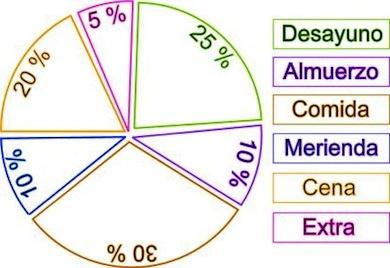 ¿Cuánto hay que Comer en Cada Comida? - econutrición. Lee el articulo en nuestro blog: http://www.suplments.com/econutricion/cuanto-hay-que-comer-en-cada-comida/