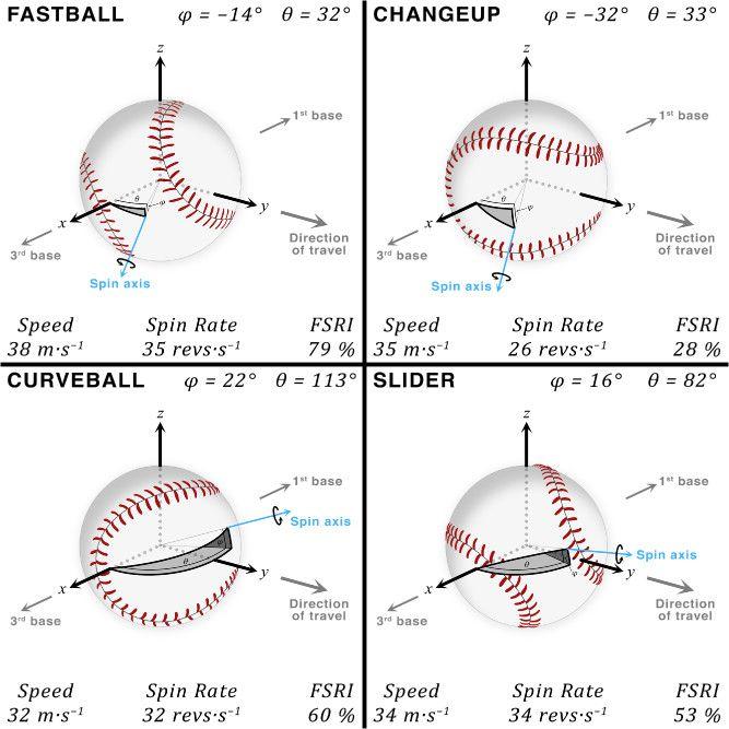 Best Baseball Pitching Images On   Baseball Pitching