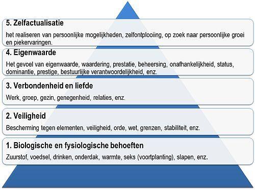 De piramide van Maslow rangschikt menselijke behoeften. Er kan pas aan hogere behoeften worden toegekomen als aan onderliggende behoeften is voldaan.