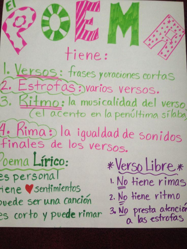 25 best spanish anchor charts images on pinterest spanish poem parts ccuart Gallery