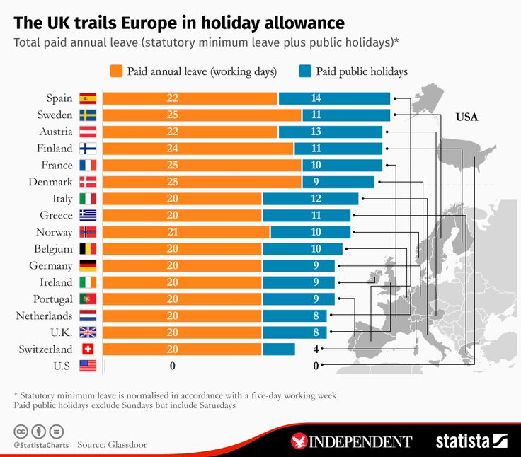 Infographic: The UK trails Europe in holiday allowance | Statista--use to intro preterite story since it mentions vacations in Spain
