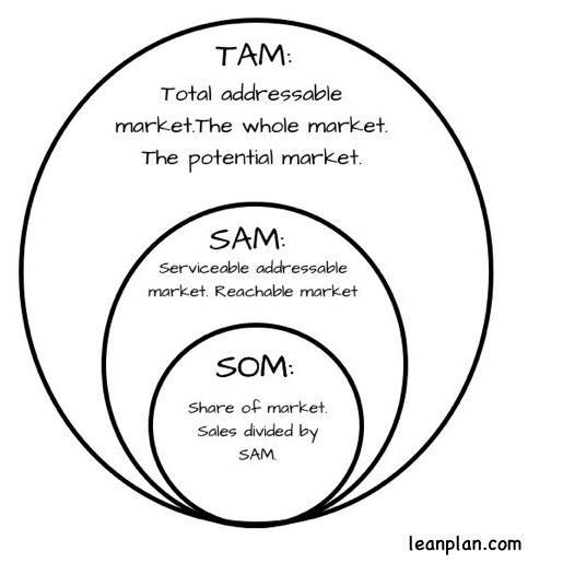 TAM stands for total addressable market, or total available market. That's the entire potential market. For a movie theater, that's probably a total population over the age of two and under 85 or 90. It's a large and essentially useless number. SAM substitutes serviceable for total. Serviceable addressable or serviceable available, So that's a more useful number. I would define a movie theater's SAM as the number of theater tickets sold per month or year in its geographic area. Others might…