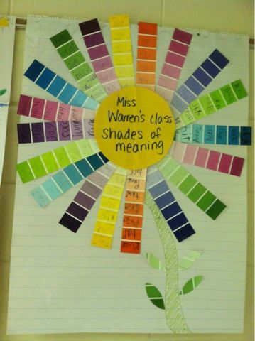 Teaching with Love... in Heels: Shades of meaning...verbs