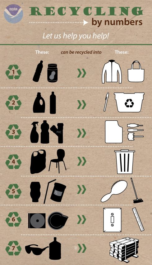 Ever wonder what your recycled itemswill soon become? Now you know.  [NOAA Recycling Infographic]