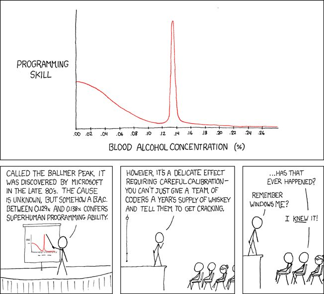xkcd Balmer Peak, drinking & coding magic spot