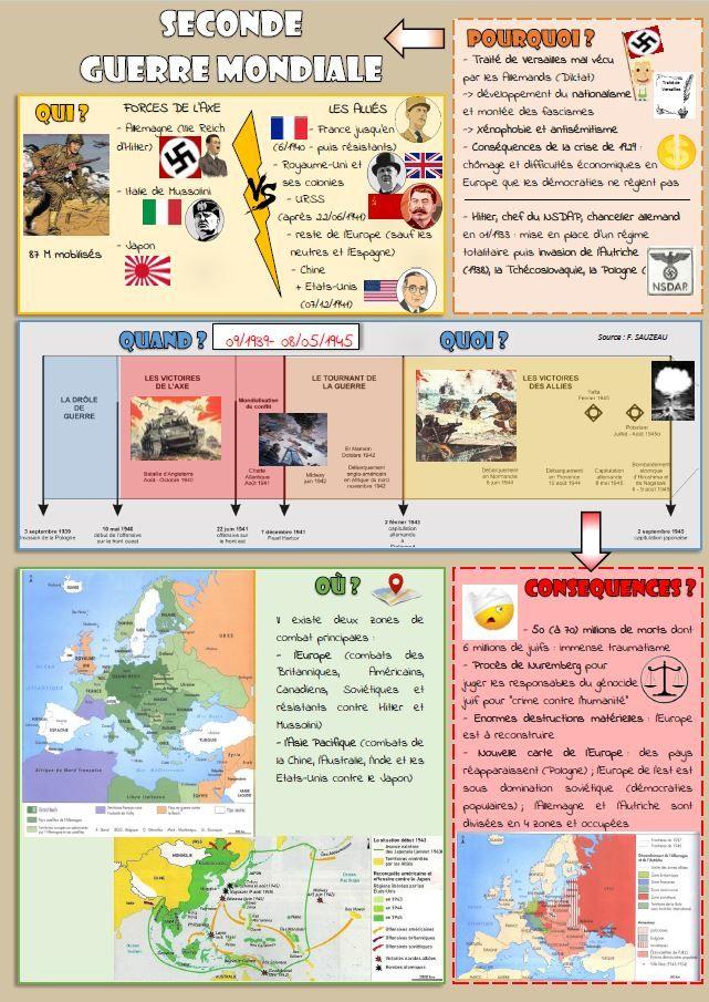 La Seconde Guerre Mondiale Croquinote Guerre Mondiale Cours Histoire Geographie