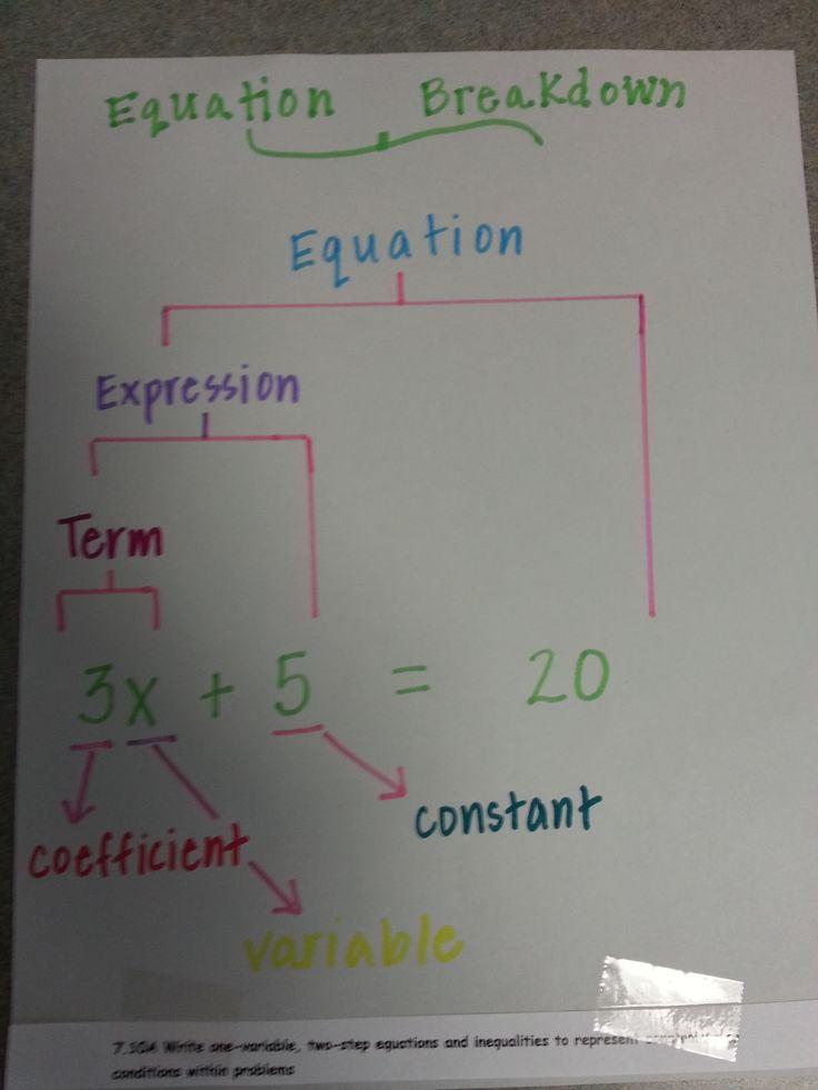 equation graphic organizer