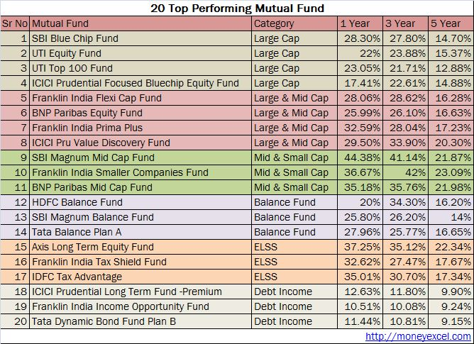 Best Top Performing Equity Mutual Fund Sips In India Best