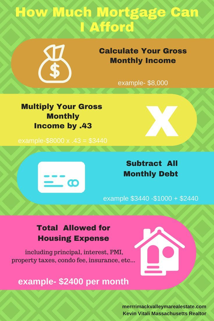 How Much House Can I Afford Buying First Home Mortgage Marketing Buying Your First Home