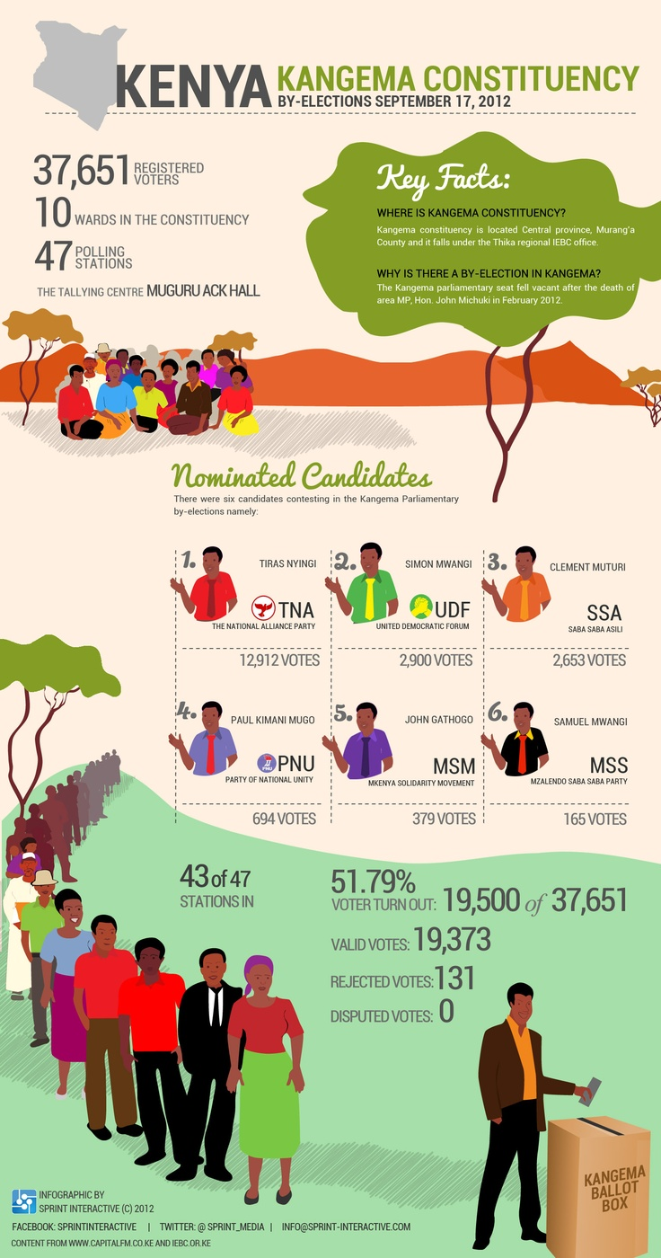 KANGEMA BY-ELECTIONS 2012
