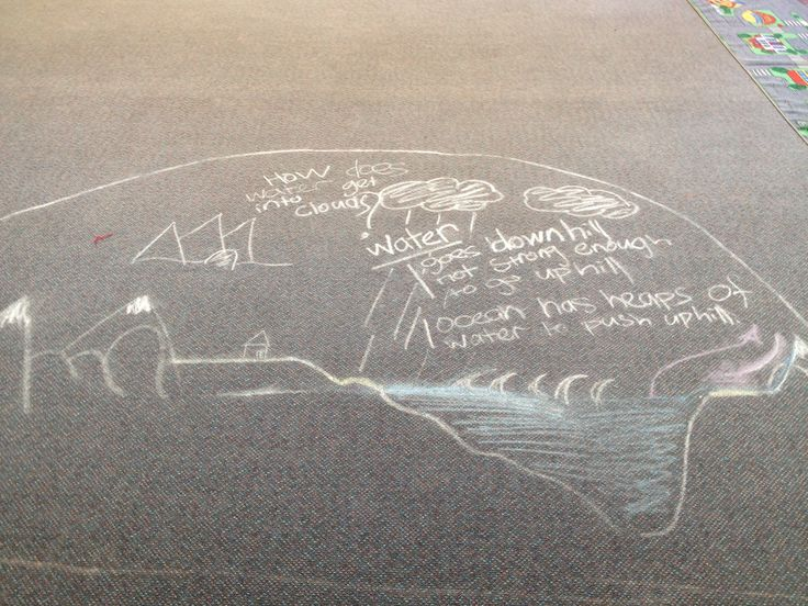 Exploring water cycle thoughts