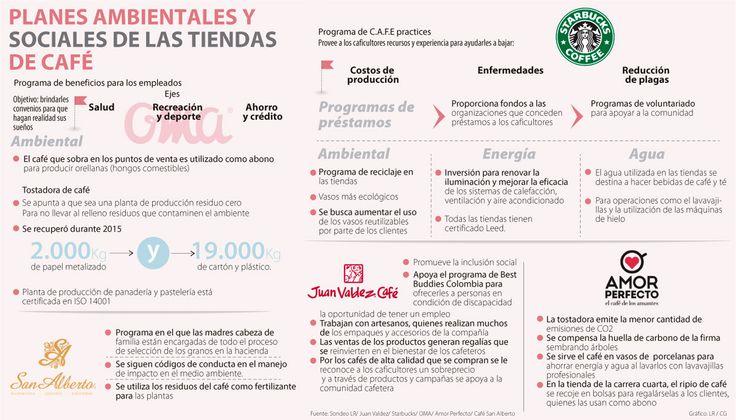 Proyectos sostenibles de las tiendas de café