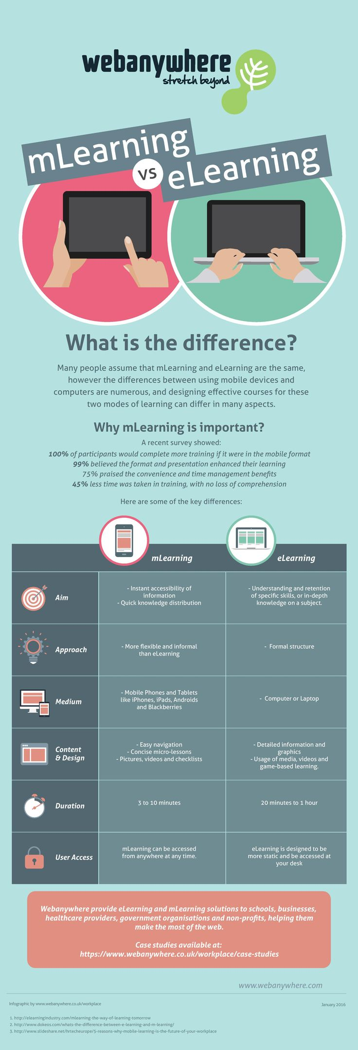 mLearning vs eLearning [Infographic]  Created by Webanywhere, the best elearning company in open source learning management systems.