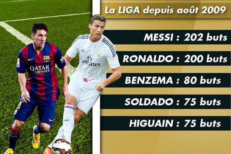 Le classement des buteurs en Liga depuis août 2009 - http://www.actusports.fr/126832/le-classement-des-buteurs-en-liga-depuis-aout-2009/