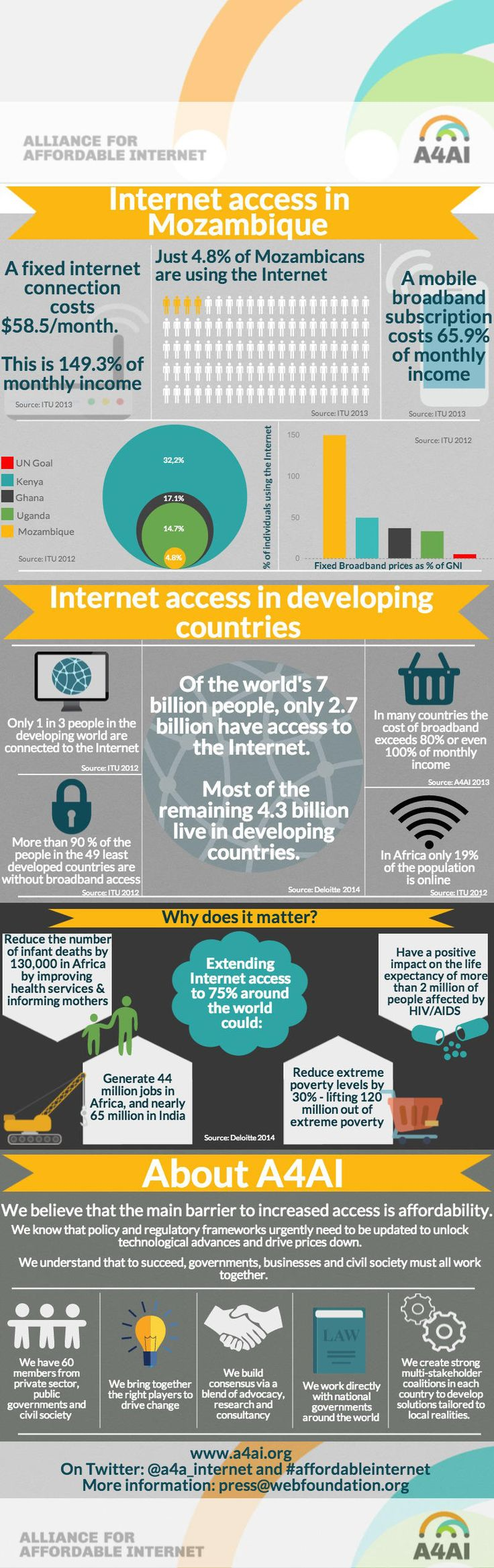 Internet access in Mozambique is still limited. The main barrier to increased access is affordability. {Alliance for Affordable Internet}